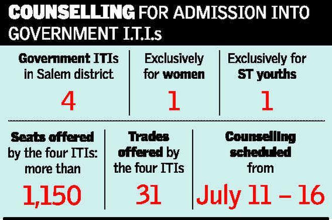 iti counselling schedule the hindu