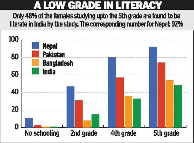 India Falls Short In Female Literacy The Hindu