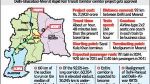 Delhi meerut rapid rail project gets green light the hindu malvernweather Choice Image