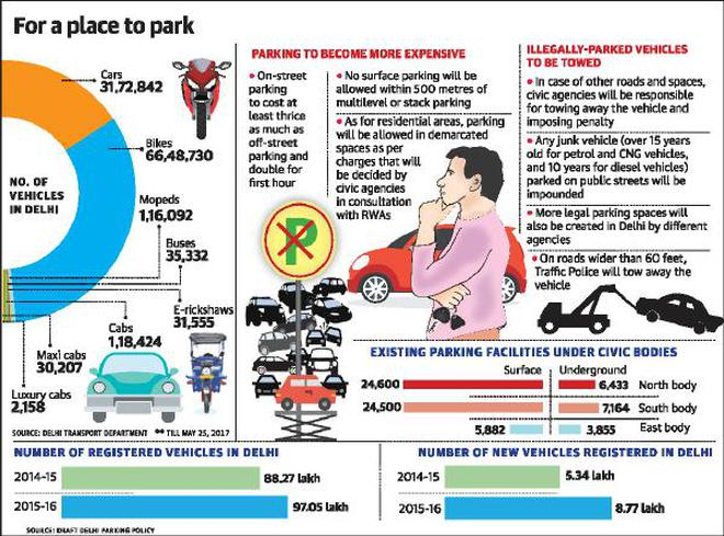 Come March, illegal parking in Delhi to become criminal offence