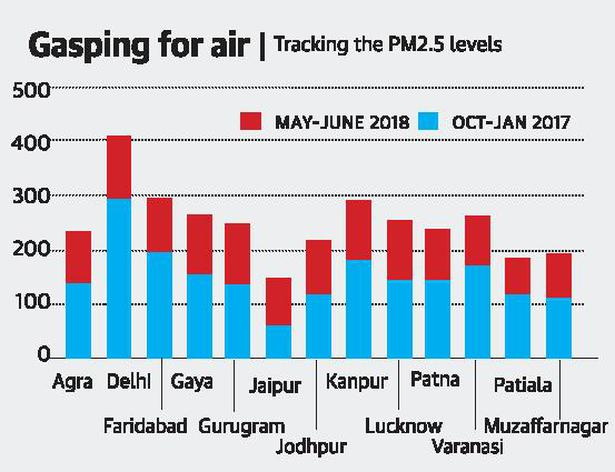 Delhi tops national charts in bad air quality