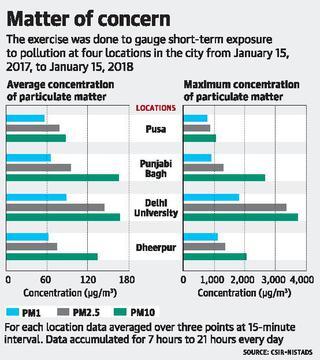 Last winter, pollution around DU saw spike of 3,000 ug/m³