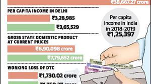 Delhiites' per capita income thrice the national average