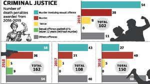 Death sentence for rape-murder in 2019 highest in 4 years: NLU report