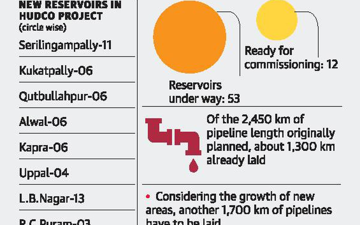 HMWSSB to commission 12 reservoirs - The Hindu