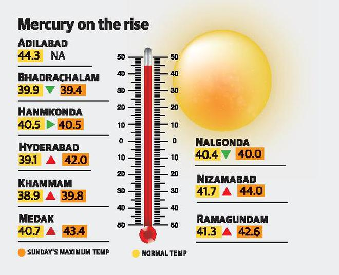 At 42 degrees, city records hottest day of the season