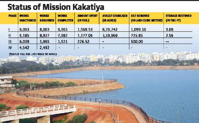 Mission Kakatiya best water management practice: NITI Aayog