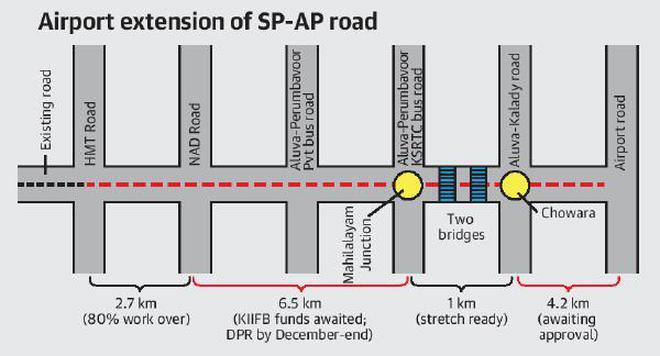 seaport-airport road extension plan hits fund, land hurdles - the hindu