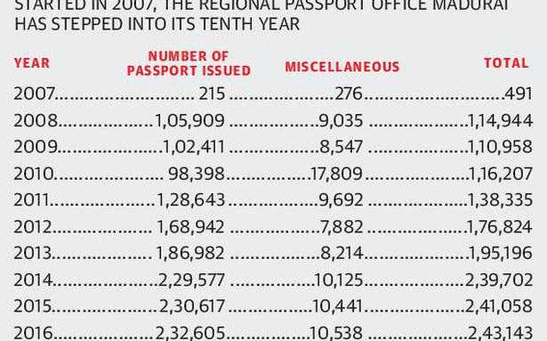 It is a breeze to get a passport now