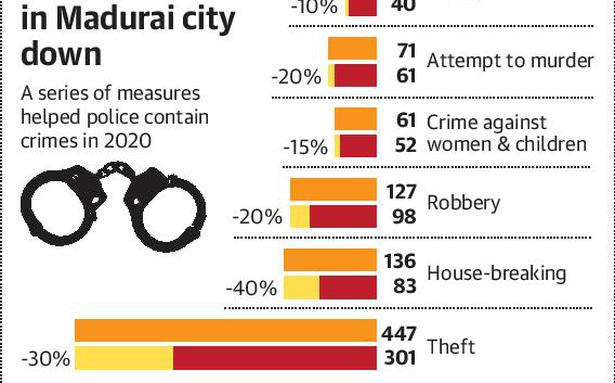 Crime rate down due to effective policing: CoP