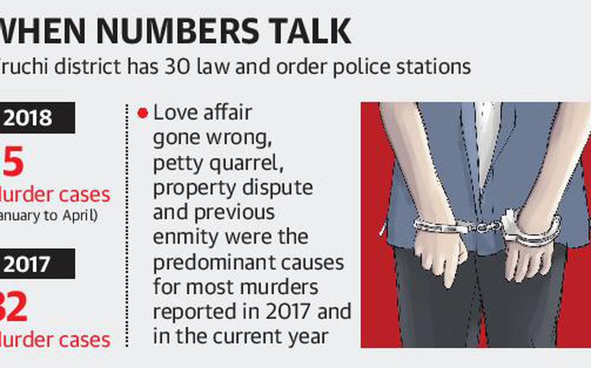 Is the number of murder cases going up in Tiruchi? - The Hindu