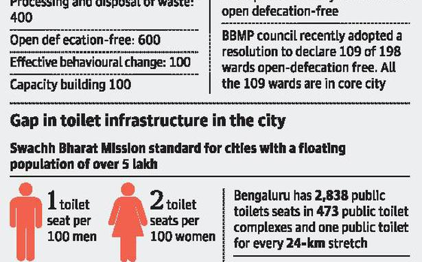Focus on toilet infrastructure to improve city's 'swachh' ranking