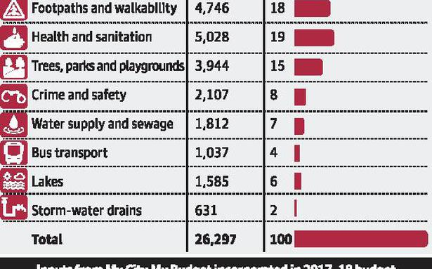 Roads, health, sanitation top priorities for citizens