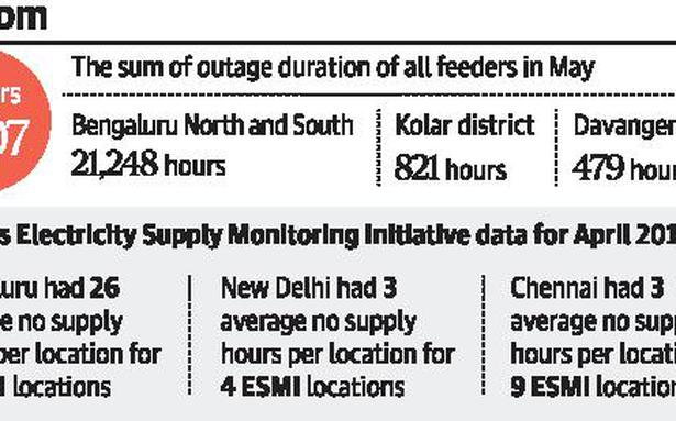 City suffers most feeder outages among Bescom areas