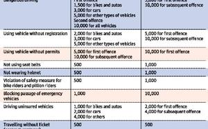Karnataka government reduces penalty for traffic violations