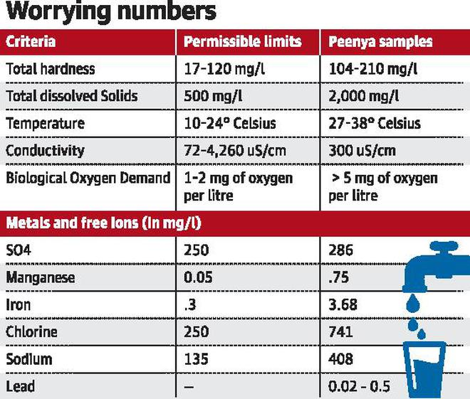 Industrial waste contamination plagues groundwater in Peenya