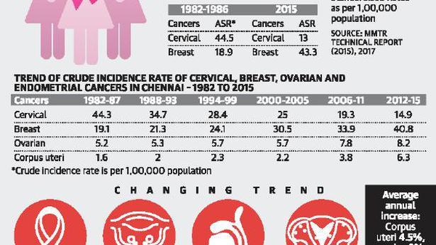 Fuerte aumento de casos de cáncer de mama en la ciudad