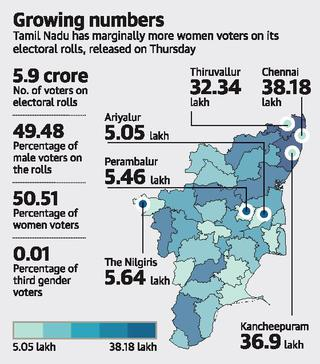 Electorate in State swells to 5.91 crore
