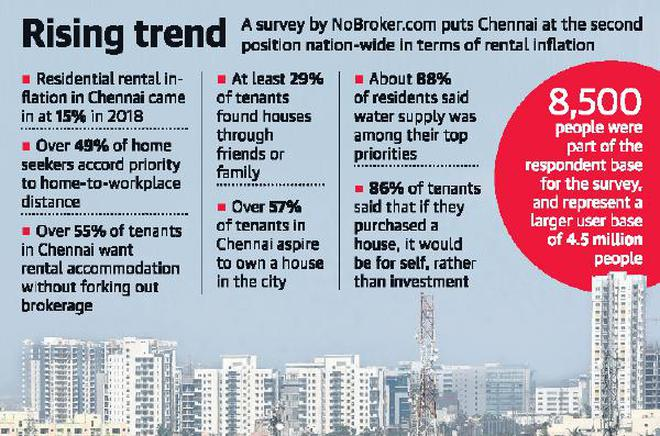 Rental Rates Up 15 In City Second Only To Mumbai The Hindu