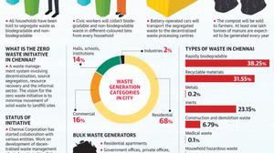 Zero Waste Chennai initiative kicks off in Anna Nagar