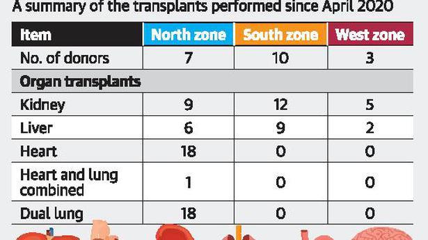 Govt. hospitals set to resume transplants - The Hindu