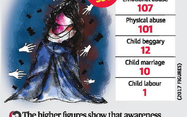 Child abuse cases on the rise