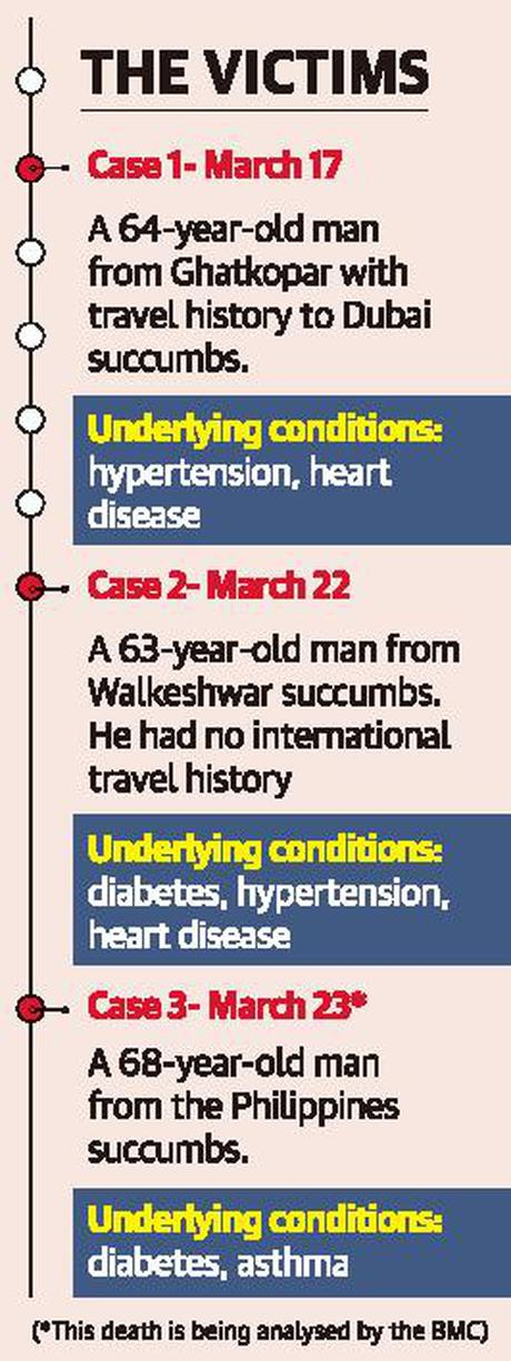 Old age, co-morbid conditions lead to higher vulnerability to virus - The Hindu