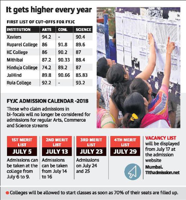 FYJC admission: first cut-offs list high in Mumbai - The Hindu