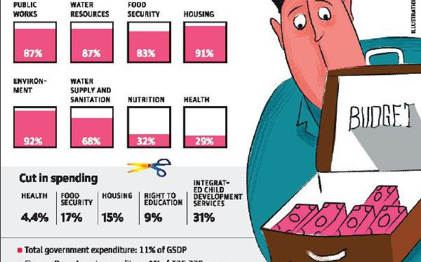 51% of State budget unused, say activists