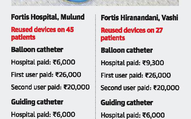 Reused catheters: FDA plans surprise checks