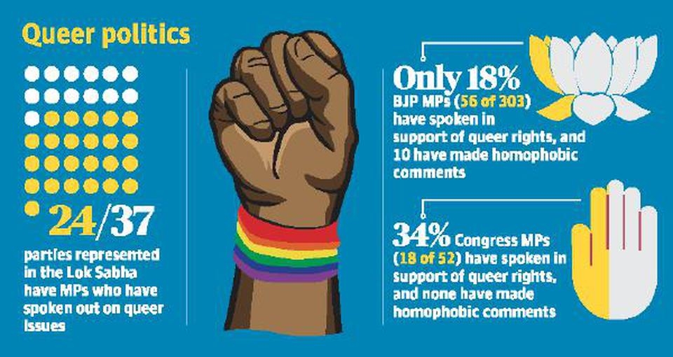 Only one-third of Lok Sabha MPs spoke about queer issues: study - The Hindu