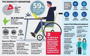 Retail industry can lead the way in skilling, hiring PwDs: report