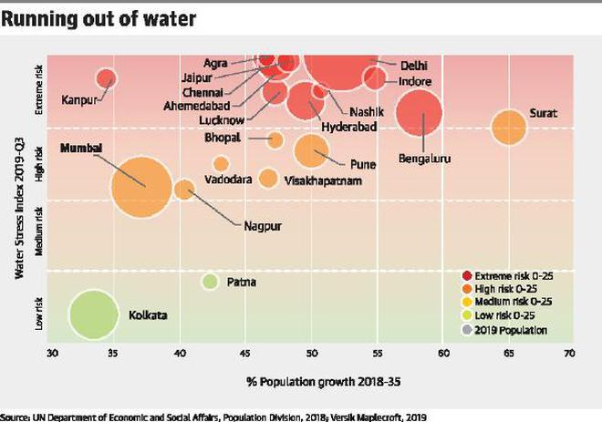 India's large cities staring at water crisis' - The Hindu