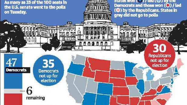 U.S. Presidential Elections 2020   Democratic hopes to flip Senate dim