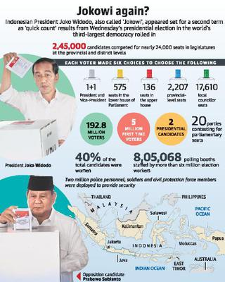 Indonesia's Widodo set for re-election