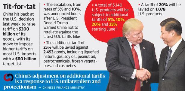 China hits back, imposes tariff hike on U.S. goods worth $60 bn