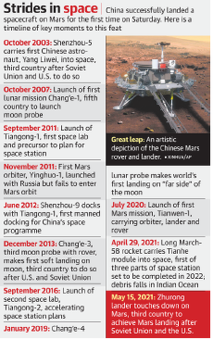 Mars landing boost for China's space programme - The Hindu