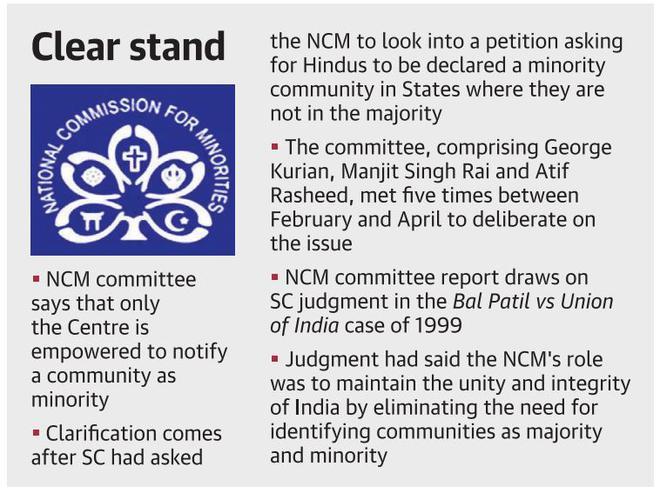 Minorities panel draws its remit - The Hindu