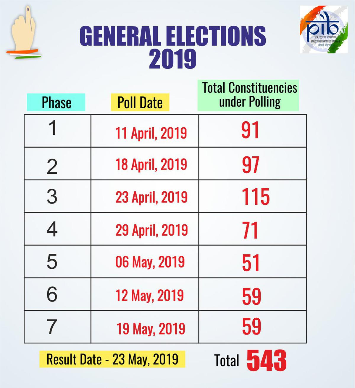 2019 Lok Sabha elections | Live updates: 17th General Election to be