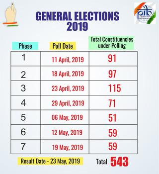 2019 Lok Sabha elections | Live updates: 17th General