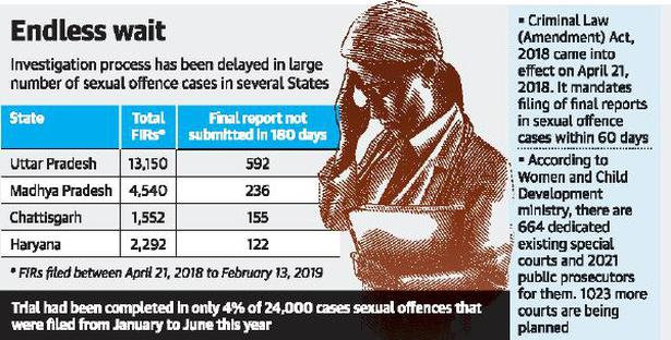 Sexual offence cases not being probed in stipulated time: Report