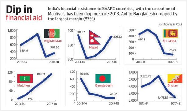 Tight-fisted neighbour? Indian aid to SAARC nations falls
