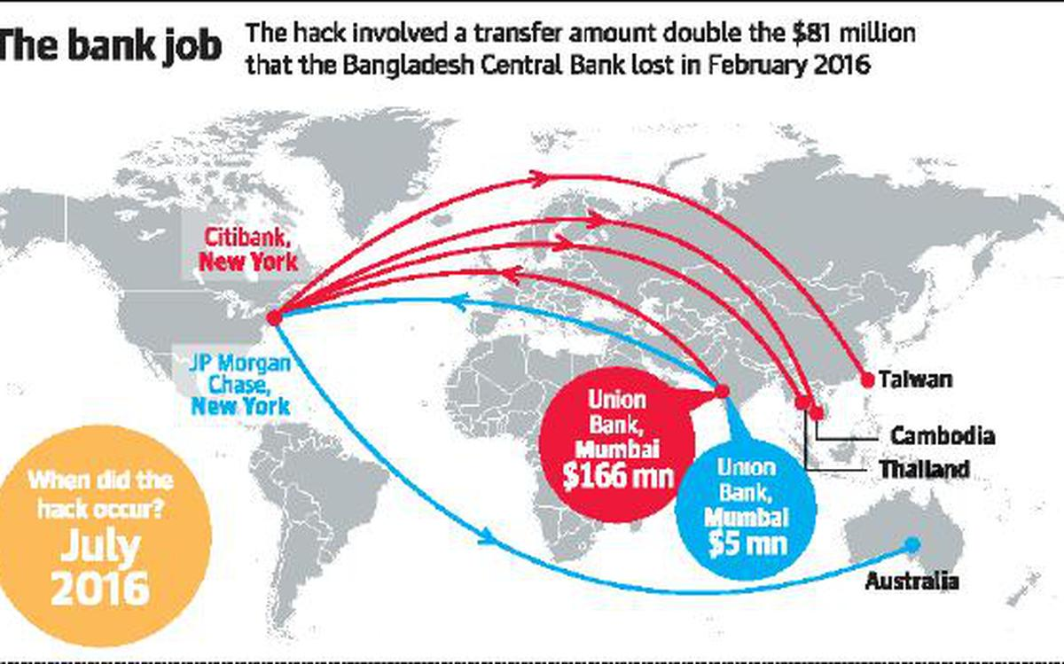 Hacked: How $171 mn stolen from Union Bank was recovered - The Hindu