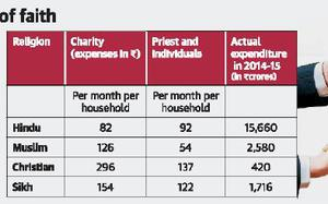 Christian muslim households top in donations for charity the hindu fandeluxe Images