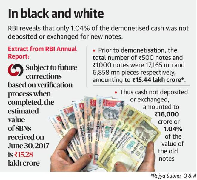 99 Of Demonetised Notes Returned Says Rbi Report The Hindu