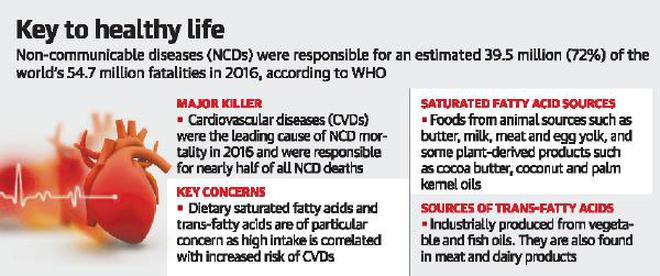 Limit trans fats to 1% of calorie intake to keep diseases at bay