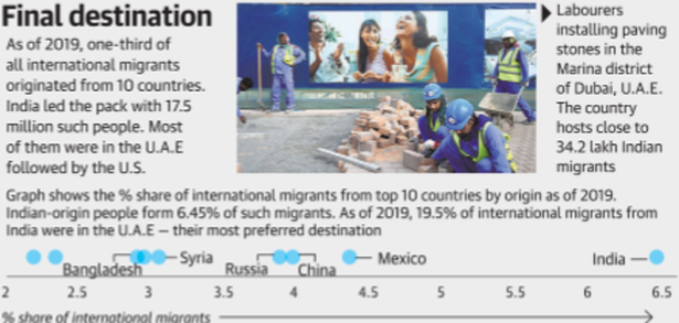 India is the top source of immigrants across the globe