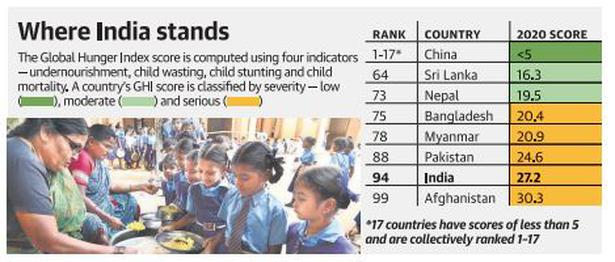 India fares poorly in hunger index