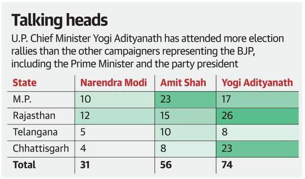 Yogi Adityanath emerging as BJP's star campaigner