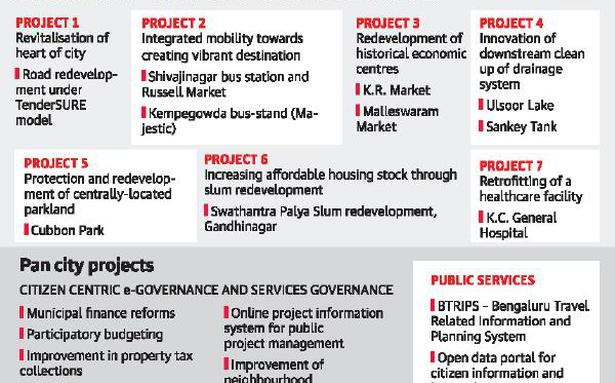 Smart city: Civic projects, core areas among pitches